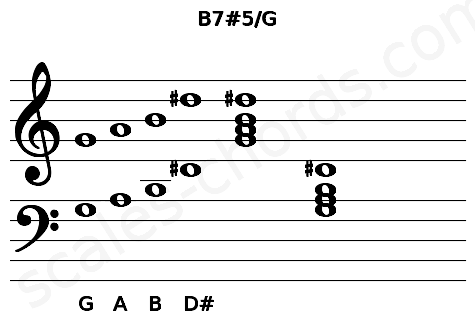 Musical staff for the B7#5/G chord