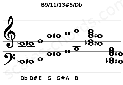 Musical staff for the B9/11/13#5/Db chord