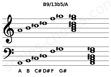 Musical staff for the B9/13b5/A chord