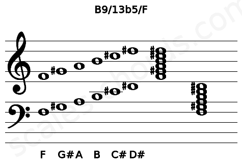 Musical staff for the B9/13b5/F chord