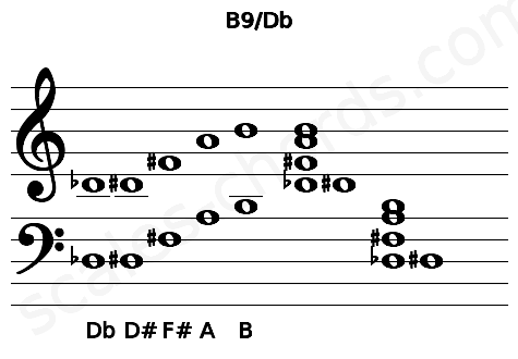 Musical staff for the B9/Db chord