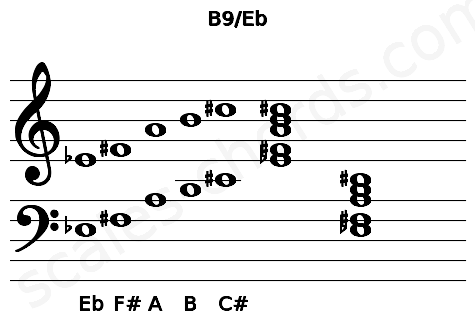 Musical staff for the B9/Eb chord
