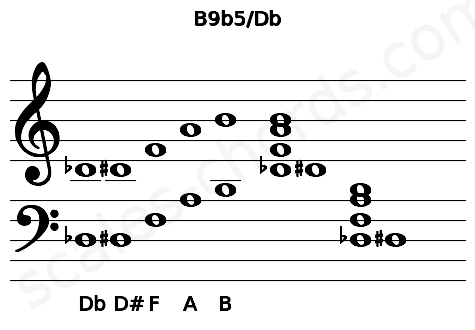 Musical staff for the B9b5/Db chord