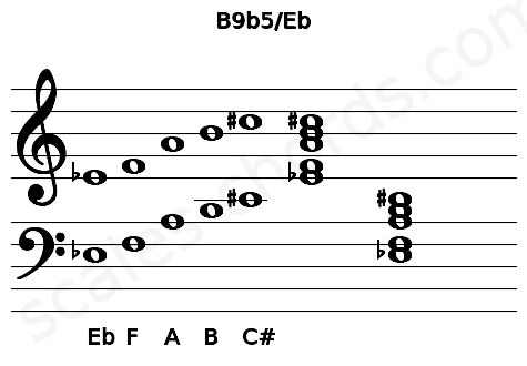 Musical staff for the B9b5/Eb chord