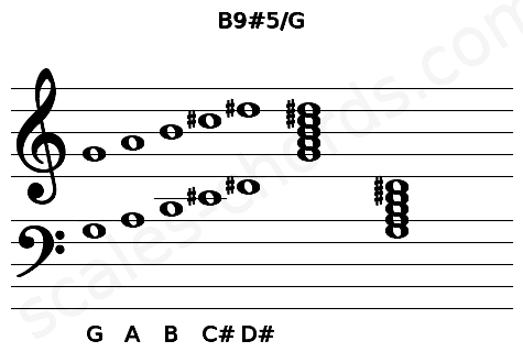 Musical staff for the B9#5/G chord
