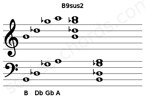 Musical staff for the B9sus2 chord