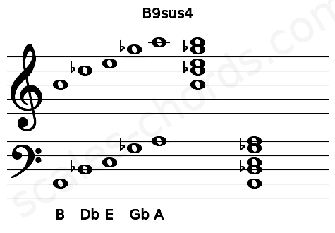 Musical staff for the B9sus4 chord