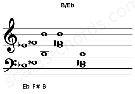 Musical staff for the B/Eb chord