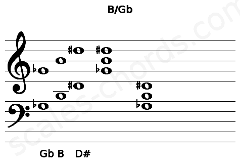 Musical staff for the B/Gb chord