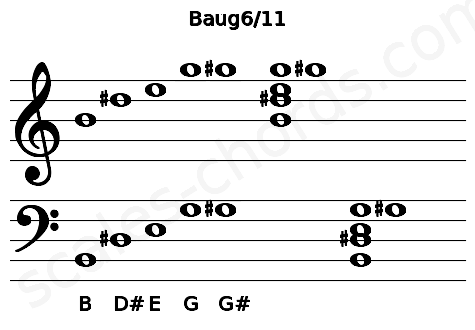 Musical staff for the Baug6/11 chord