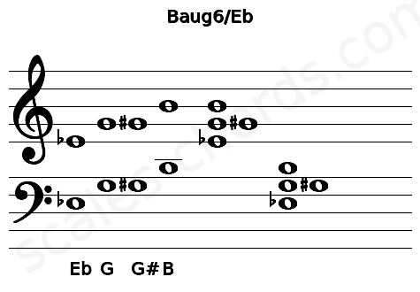 Musical staff for the Baug6/Eb chord