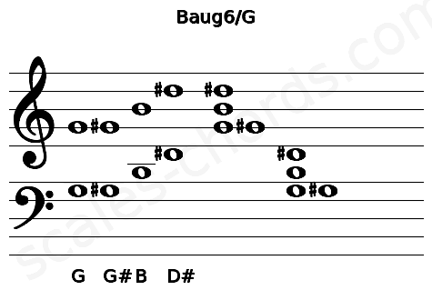 Musical staff for the Baug6/G chord