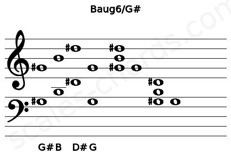 Musical staff for the Baug6/G# chord