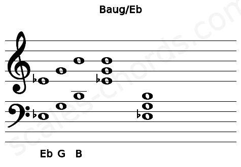 Musical staff for the Baug/Eb chord
