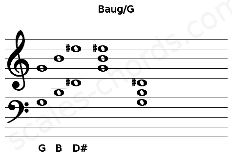 Musical staff for the Baug/G chord