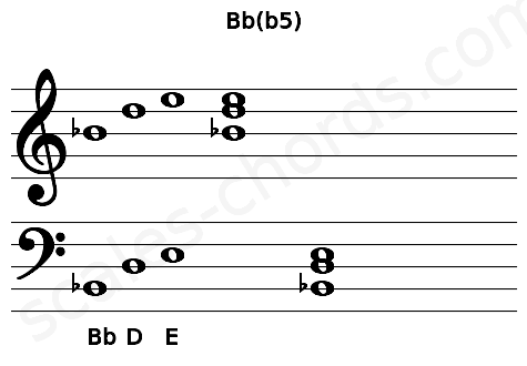 Musical staff for the Bb(b5) chord