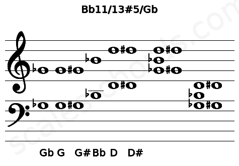 Musical staff for the Bb11/13#5/Gb chord