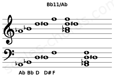 Musical staff for the Bb11/Ab chord