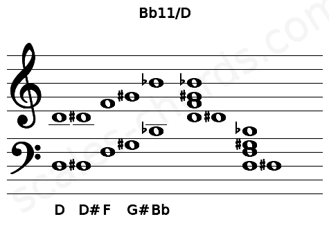 Musical staff for the Bb11/D chord