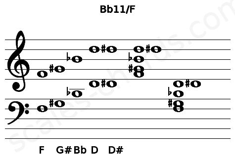Musical staff for the Bb11/F chord