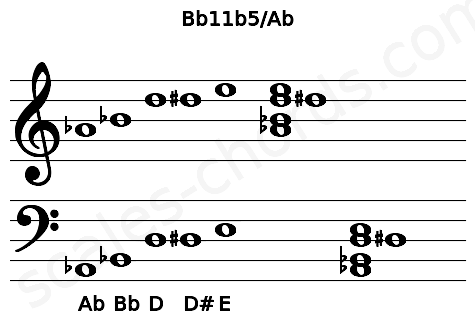 Musical staff for the Bb11b5/Ab chord