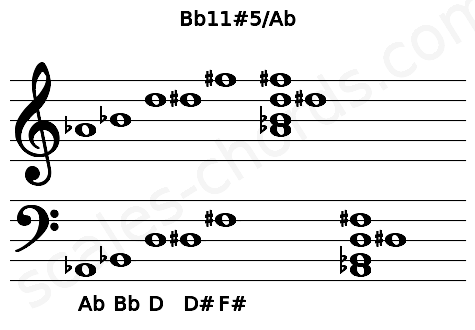 Musical staff for the Bb11#5/Ab chord
