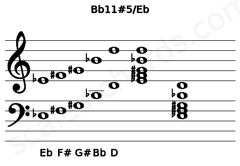 Musical staff for the Bb11#5/Eb chord