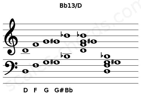 Musical staff for the Bb13/D chord