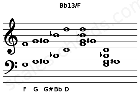 Musical staff for the Bb13/F chord