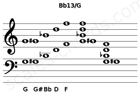 Musical staff for the Bb13/G chord