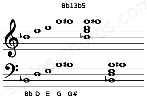 Musical staff for the Bb13b5 chord