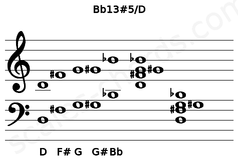 Musical staff for the Bb13#5/D chord