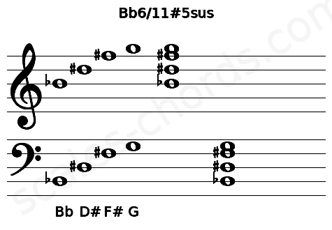 Musical staff for the Bb6/11#5sus chord