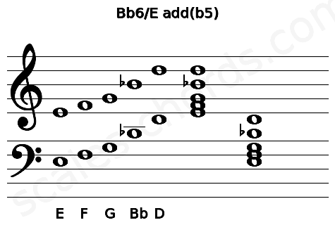 Musical staff for the Bb6/E add(b5) chord
