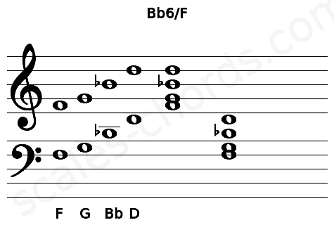 Musical staff for the Bb6/F chord