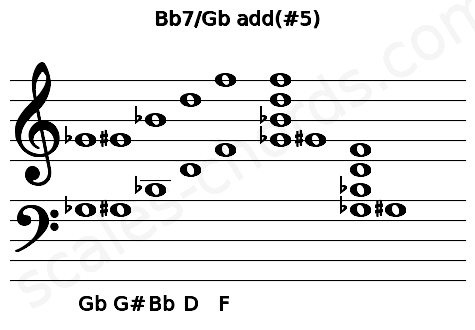 Musical staff for the Bb7/Gb add(#5) chord
