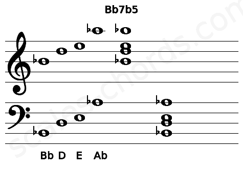 Musical staff for the Bb7b5 chord