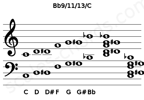 Musical staff for the Bb9/11/13/C chord