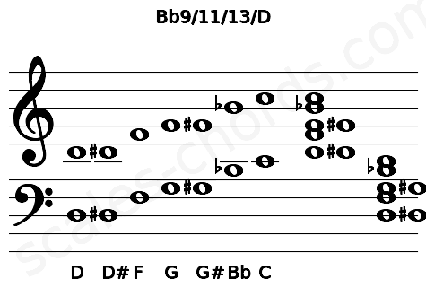 Musical staff for the Bb9/11/13/D chord
