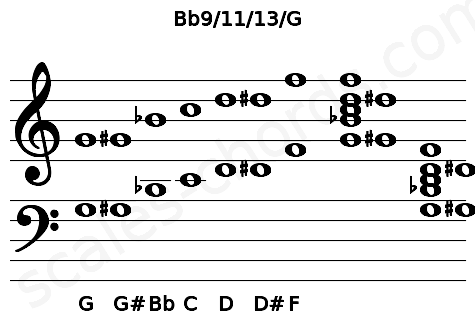 Musical staff for the Bb9/11/13/G chord