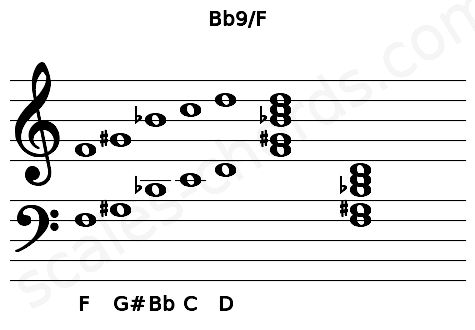 Musical staff for the Bb9/F chord