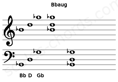 Musical staff for the Bbaug chord