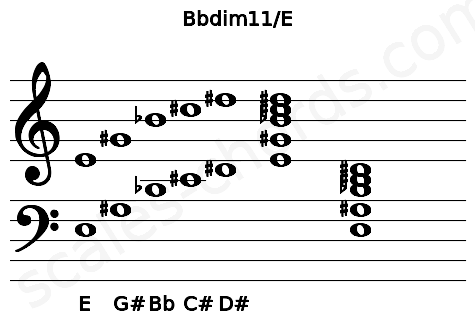 Musical staff for the Bbdim11/E chord