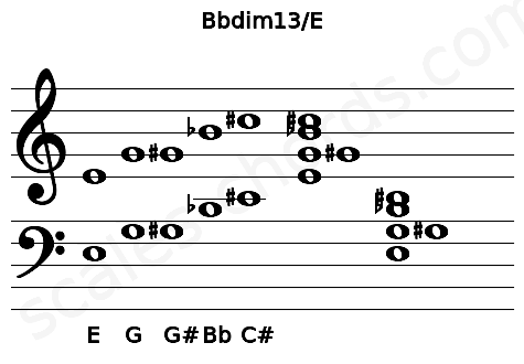 Musical staff for the Bbdim13/E chord