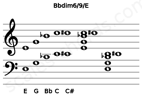 Musical staff for the Bbdim6/9/E chord