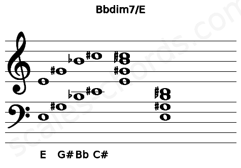 Musical staff for the Bbdim7/E chord