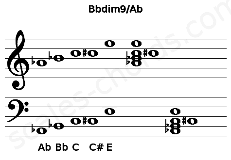 Musical staff for the Bbdim9/Ab chord