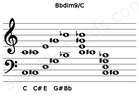 Musical staff for the Bbdim9/C chord