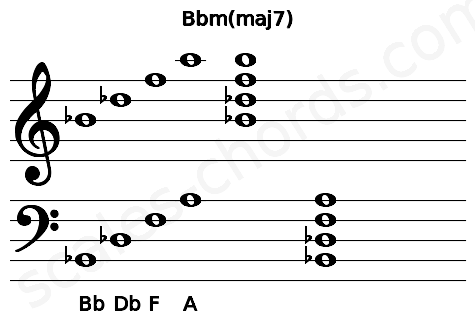 Musical staff for the Bbm(maj7) chord