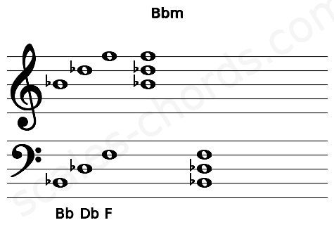 Musical staff for the Bbm chord